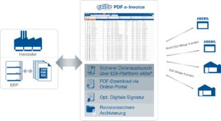 PDF E Invoice