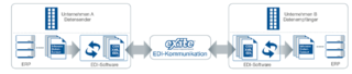 Grafische Darstellung der EDI Kommunikation via eXite