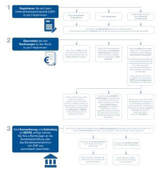 Grafische Ausarbeitung wie die e-Rechnung an den Bund abgewickelt wird